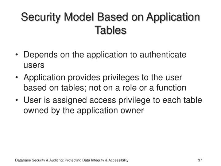 Security Model Based on Application Tables