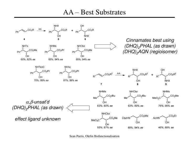 AA – Best Substrates