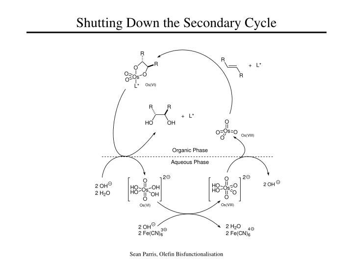 Shutting Down the Secondary Cycle