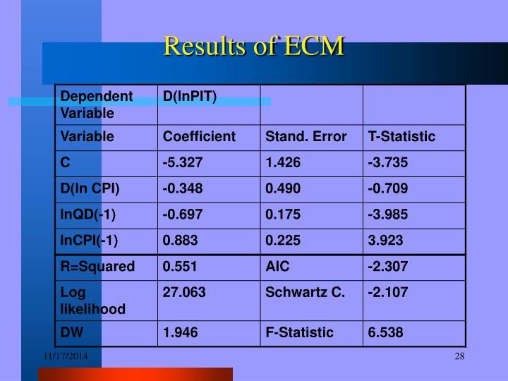 Results of ECM