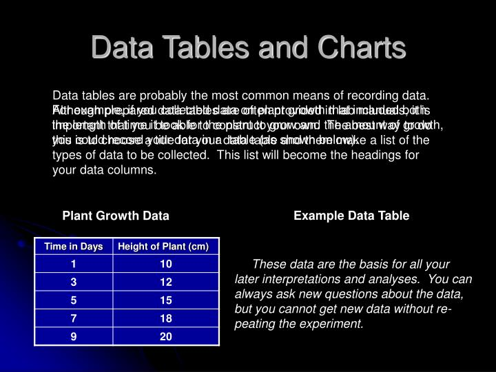 Data Tables and Charts