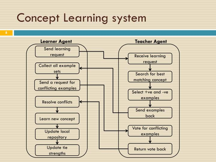 Concept Learning system