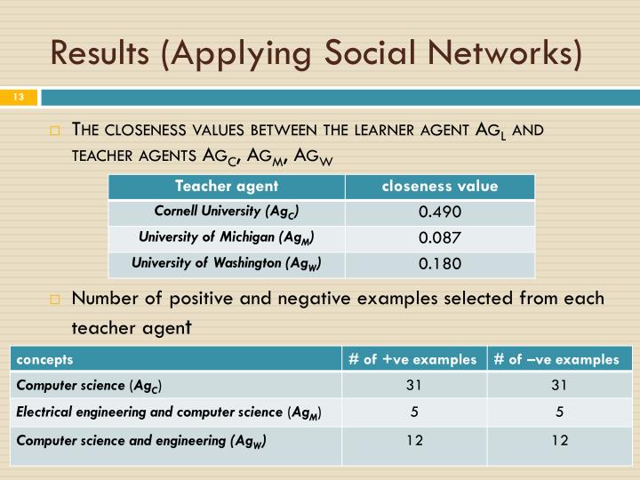 Results (Applying Social Networks)