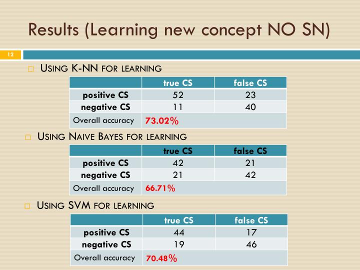 Results (Learning new concept NO SN)