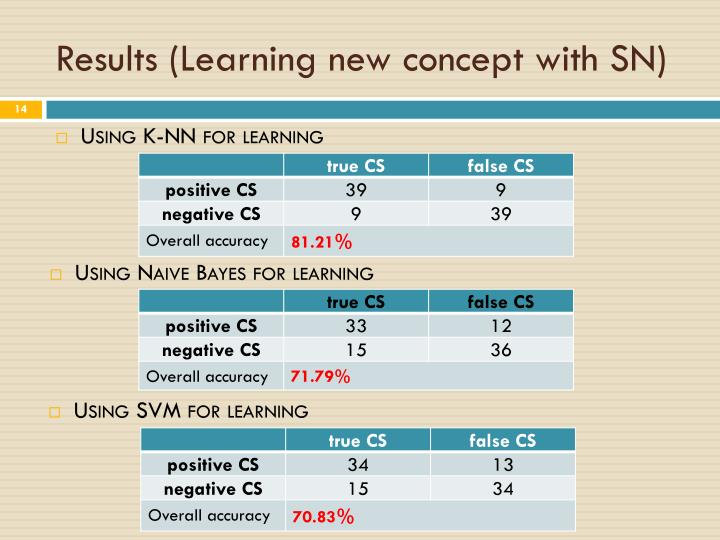 Results (Learning new concept with SN)