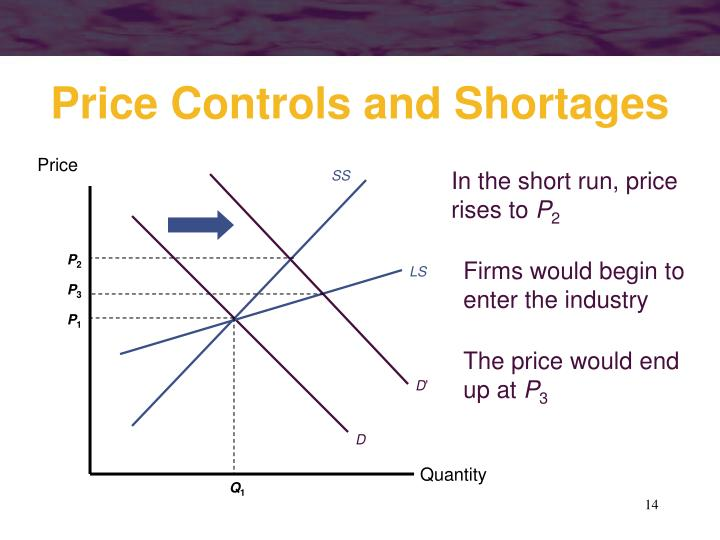 In the short run, price