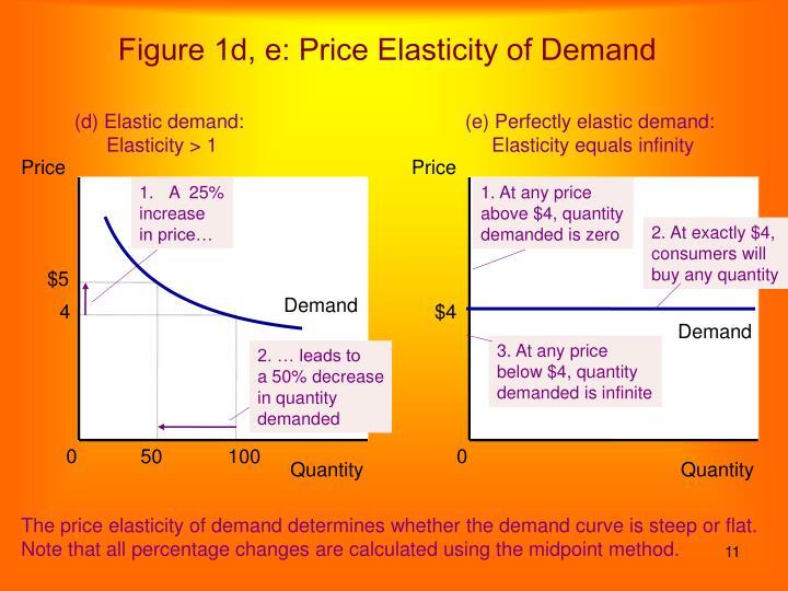 Figure 1d, e: Price Elasticity of Demand