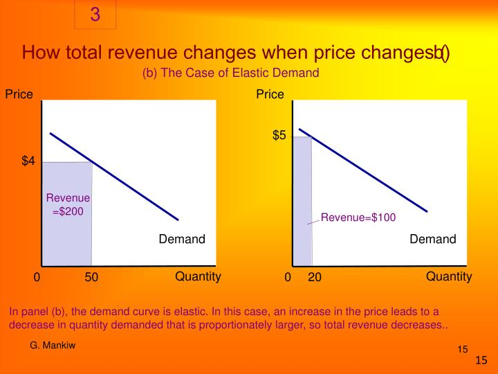 How total revenue changes when price changes (b)