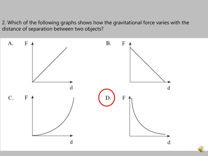 2. Which of the following graphs shows how the gravitational force varies with the distance of separation between two objects?