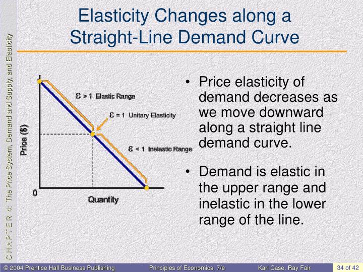 Elasticity Changes along a