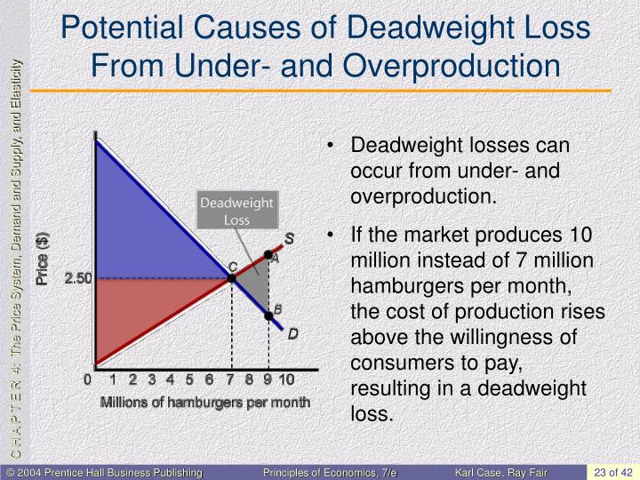 Potential Causes of Deadweight Loss From Under- and Overproduction