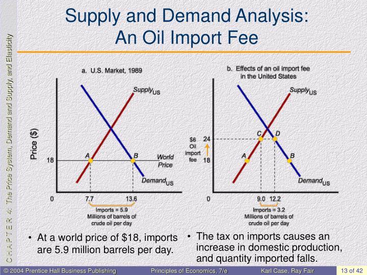 Supply and Demand Analysis: