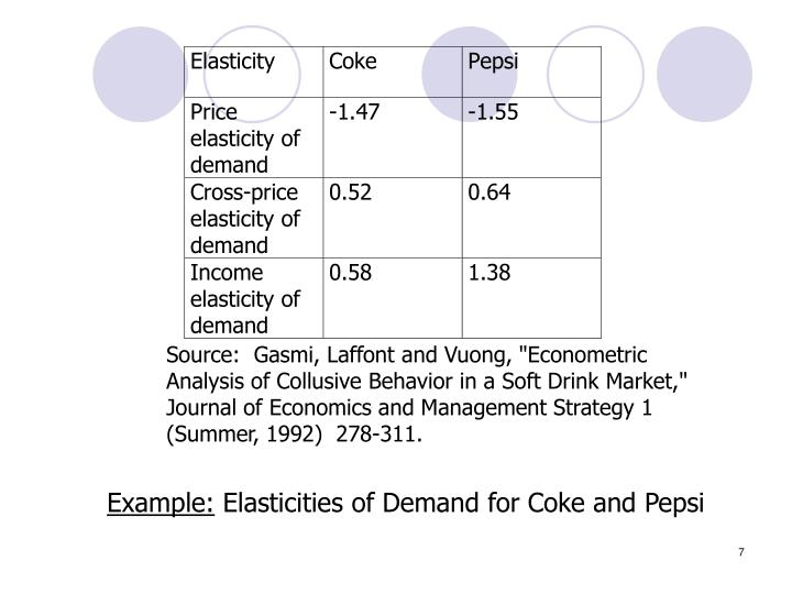 """Source:  Gasmi, Laffont and Vuong, """"Econometric Analysis of Collusive Behavior in a Soft Drink Market,"""" Journal of Economics and Management Strategy 1  (Summer, 1992)  278-311."""