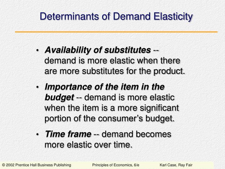 Determinants of Demand Elasticity