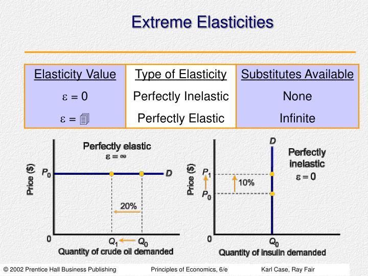 Extreme Elasticities