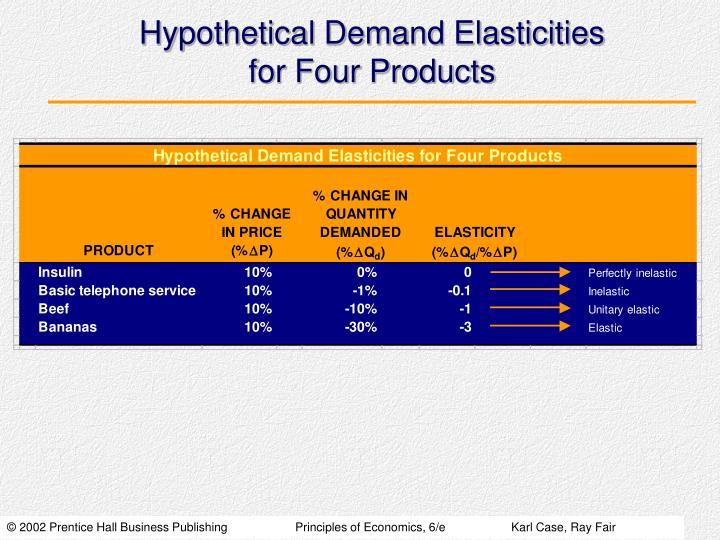 Hypothetical Demand Elasticities