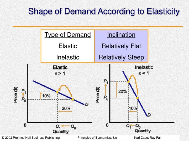 Shape of Demand According to Elasticity