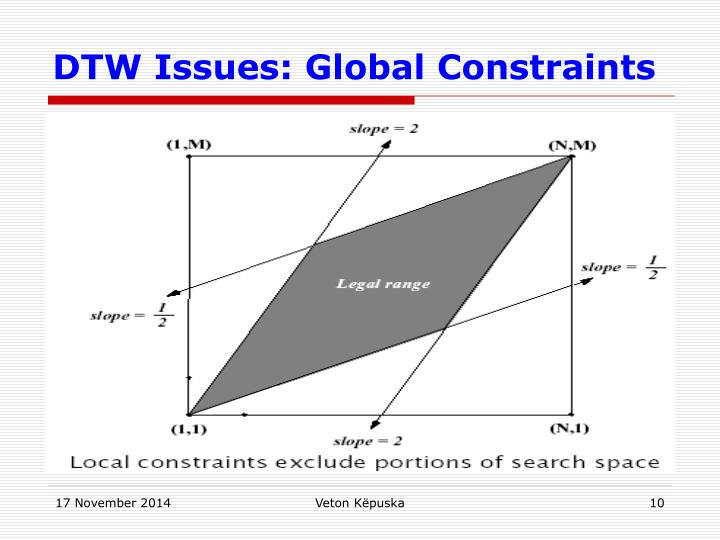 DTW Issues: Global Constraints