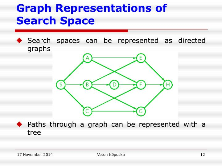Graph Representations of Search Space