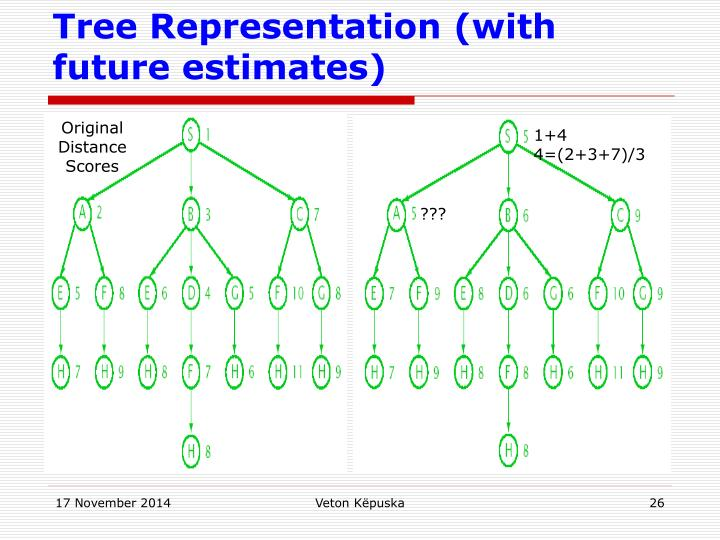 Tree Representation (with future estimates)