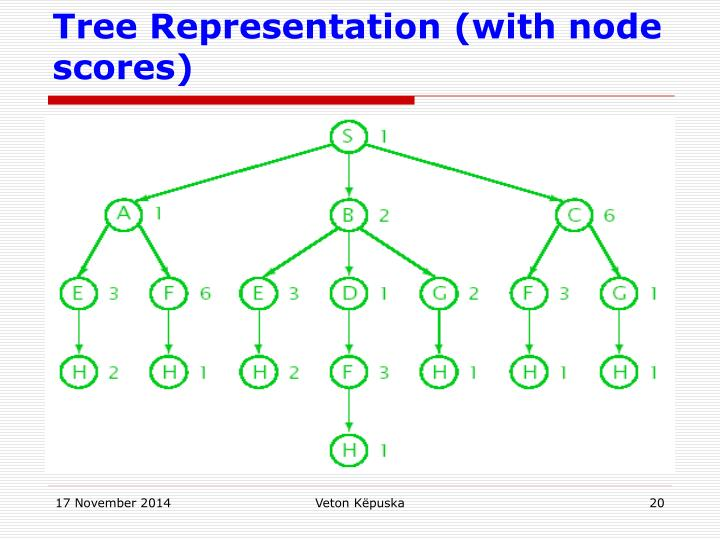 Tree Representation (with node scores)
