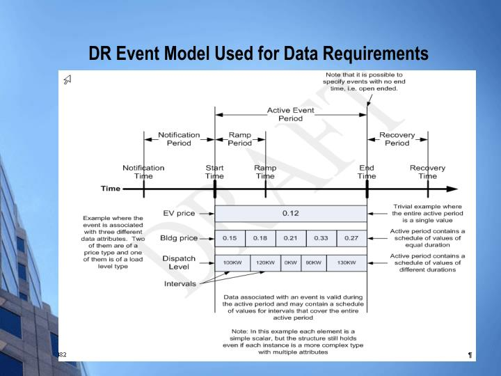 DR Event Model Used for Data Requirements