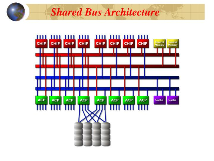 Shared Bus Architecture