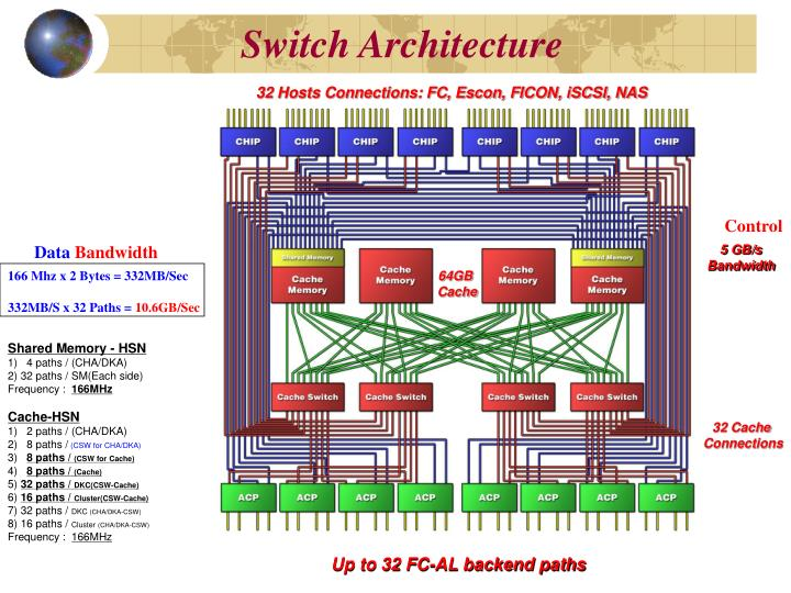 32 Hosts Connections: FC, Escon, FICON, iSCSI, NAS