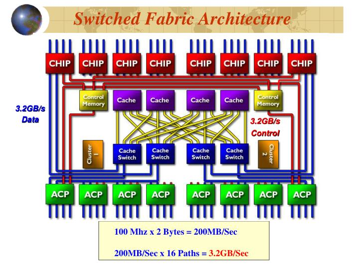 Switched Fabric Architecture