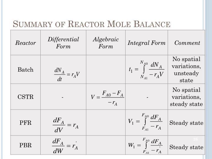 Summary of Reactor Mole Balance