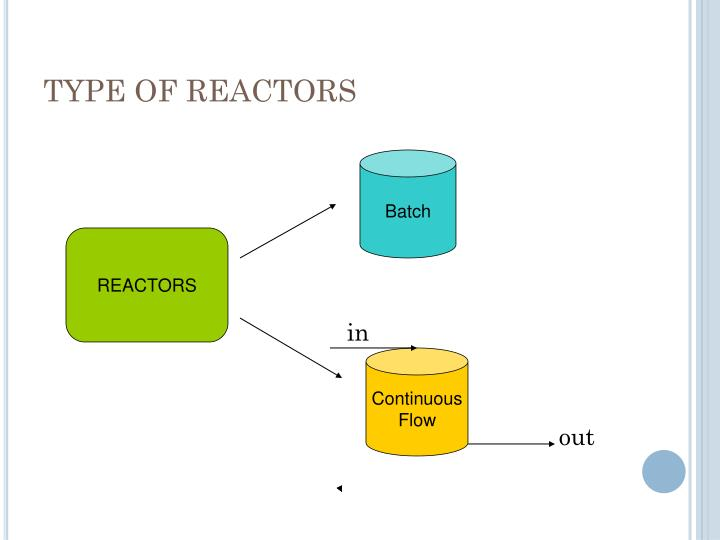 TYPE OF REACTORS