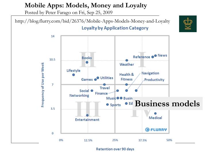 Mobile Apps: Models, Money and Loyalty