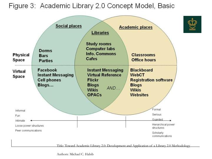 Title: Toward Academic Library 2.0: Development and Application of a Library 2.0 Methodology