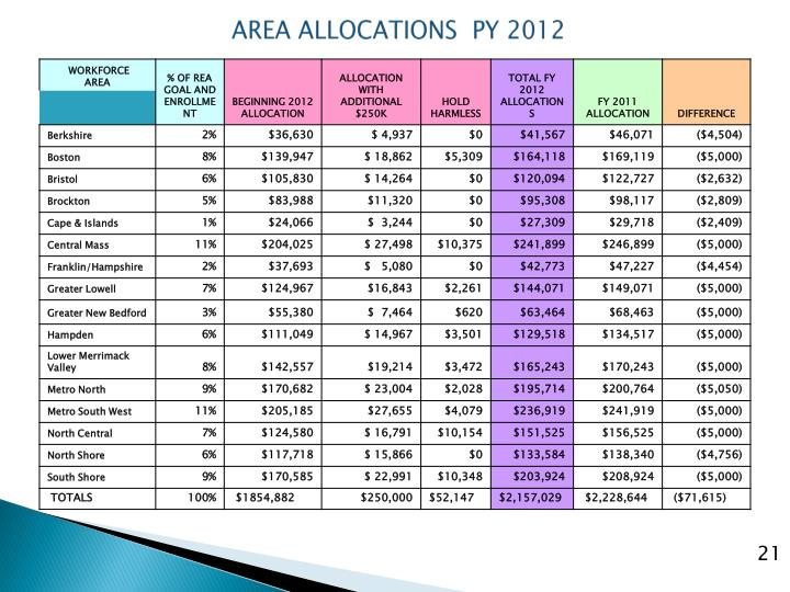 AREA ALLOCATIONS  PY 2012