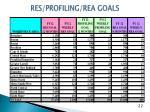 res profiling rea goals