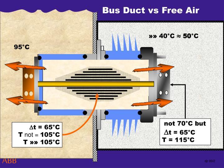 Bus Duct vs Free Air