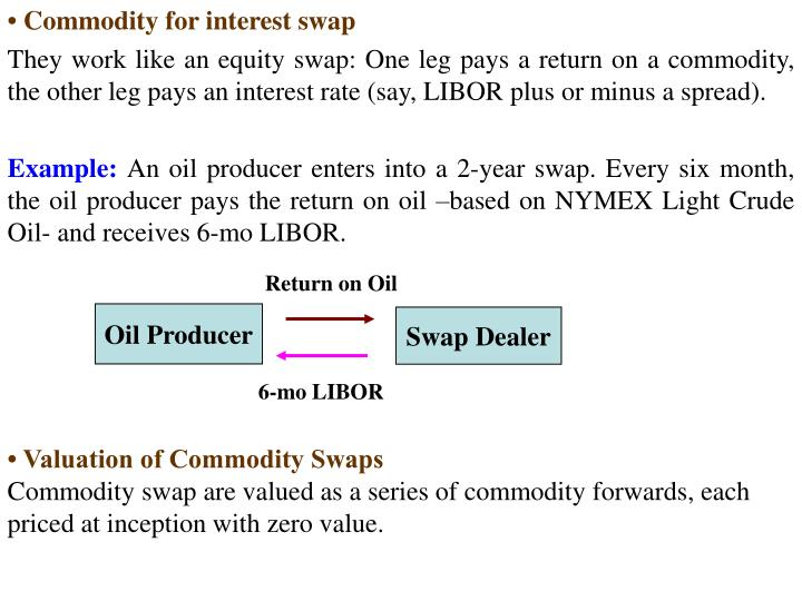 • Commodity for interest swap