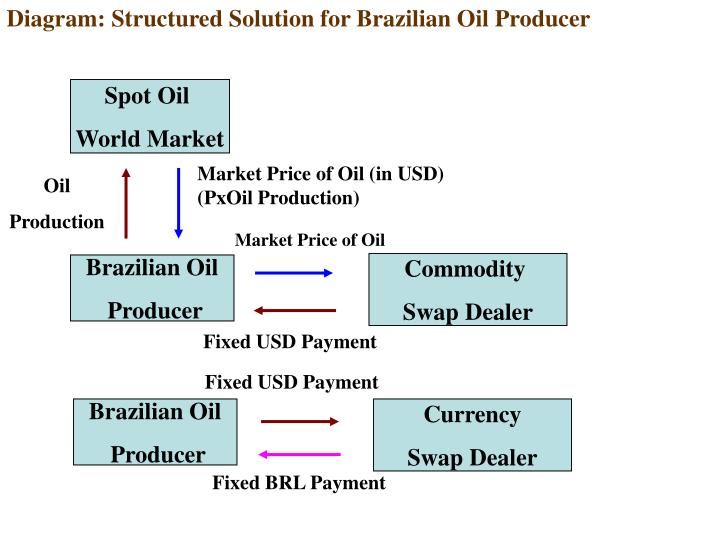 Diagram: Structured Solution for Brazilian Oil Producer