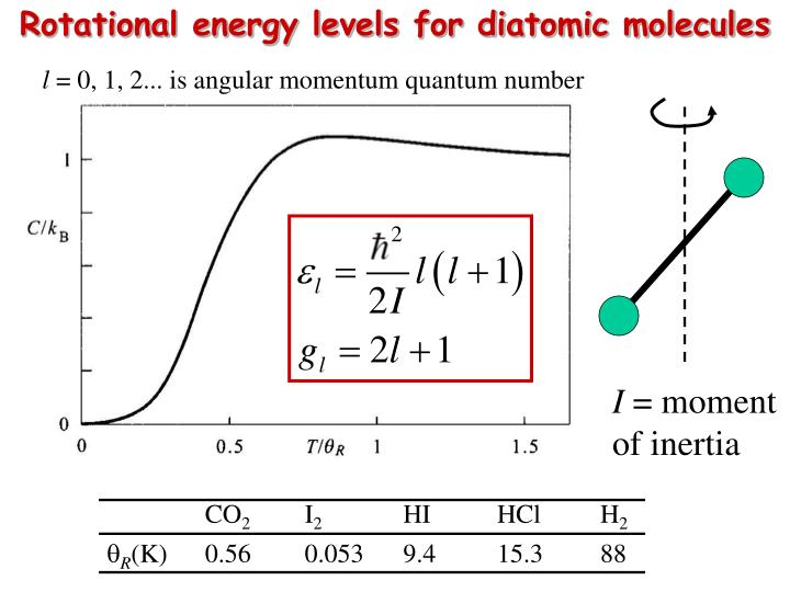 Rotational energy levels for diatomic molecules