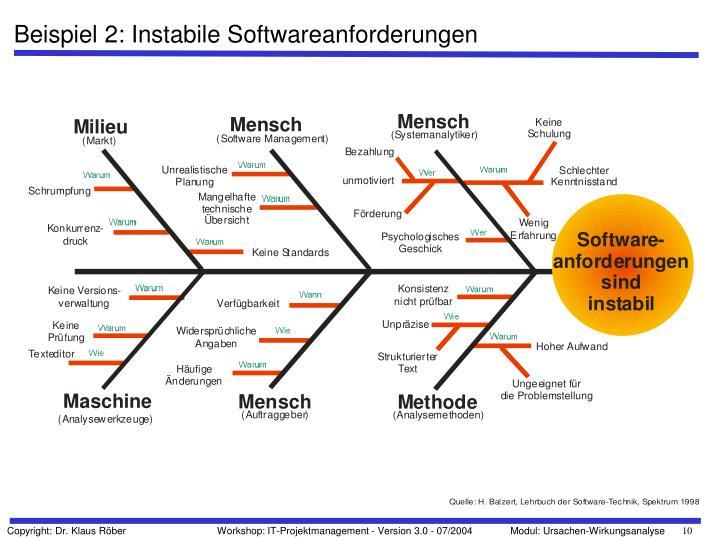 Beispiel 2: Instabile Softwareanforderungen