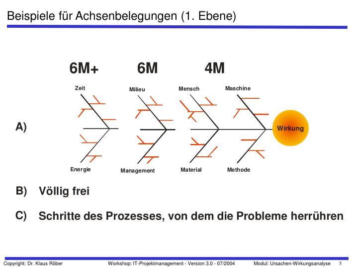 Beispiele für Achsenbelegungen (1. Ebene)