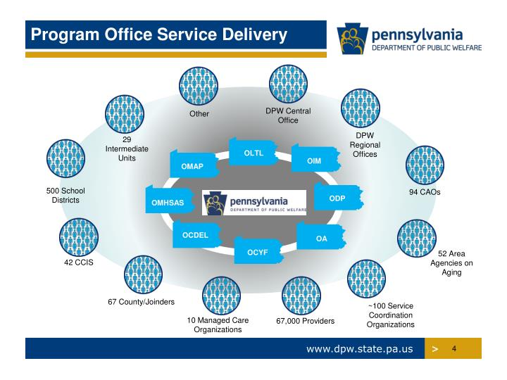 Program Office Service Delivery