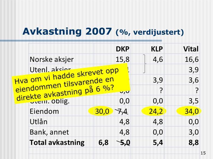 Avkastning 2007