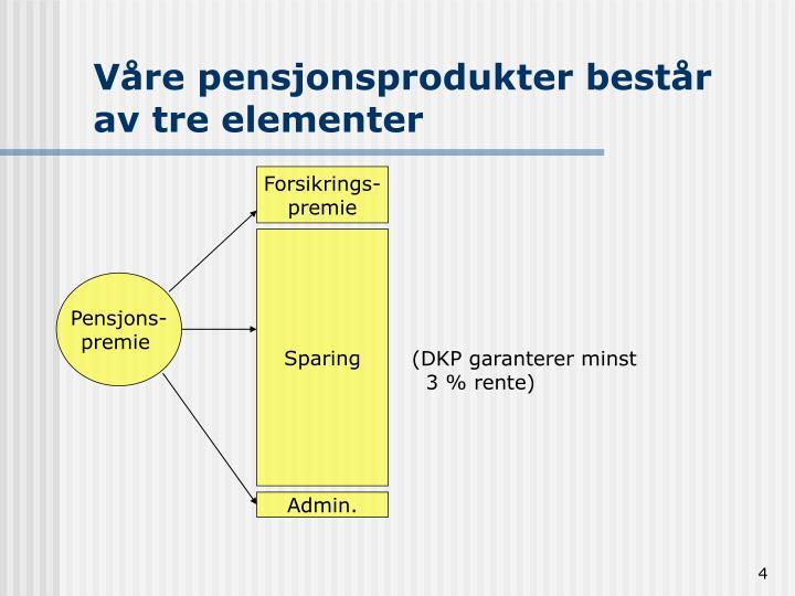 Våre pensjonsprodukter består av tre elementer