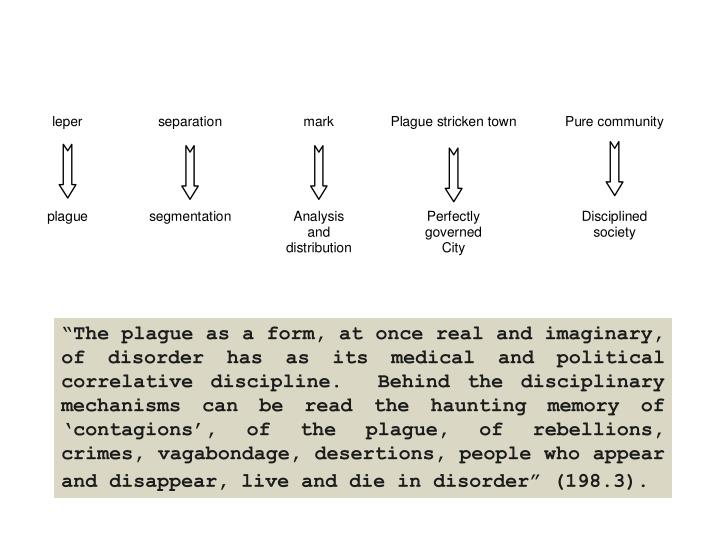 """The plague as a form, at once real and imaginary, of disorder has as its medical and political correlative discipline.  Behind the disciplinary mechanisms can be read the haunting memory of 'contagions', of the plague, of rebellions, crimes, vagabondage, desertions, people who appear and disappear, live and die in disorder"" (198.3)."
