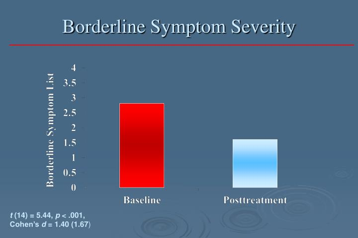 Borderline Symptom Severity