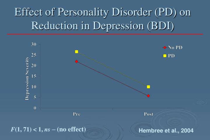 Effect of Personality Disorder (PD) on Reduction in Depression (BDI)