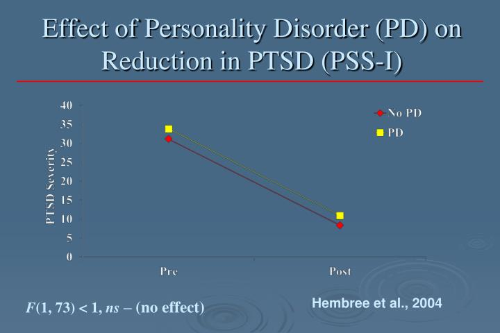 Effect of Personality Disorder (PD) on Reduction in PTSD (PSS-I)