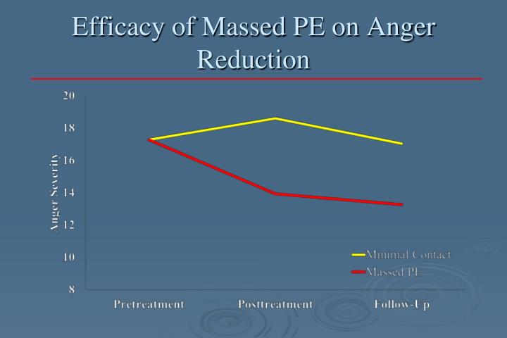 Efficacy of Massed PE on Anger Reduction