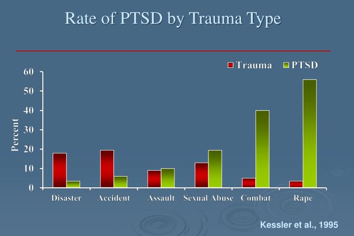 Rate of PTSD by Trauma Type